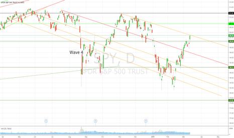 SPY: $SPY $QQQ $XME Yellen reflation trade. Just give her the reason.