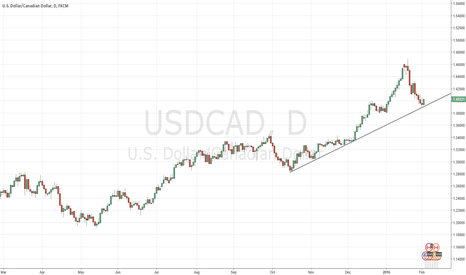 USDCAD: usd to continue up