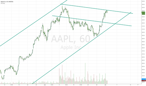 "AAPL: Some APPLE ""scalping"""