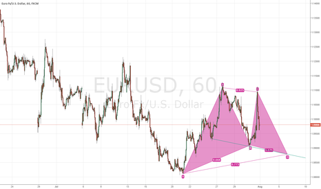 EURUSD: possible bullish gartley pattern