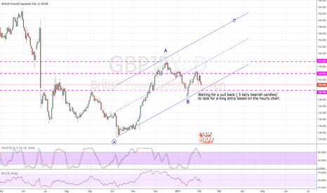 GBPJPY: Long opportunity coming ?