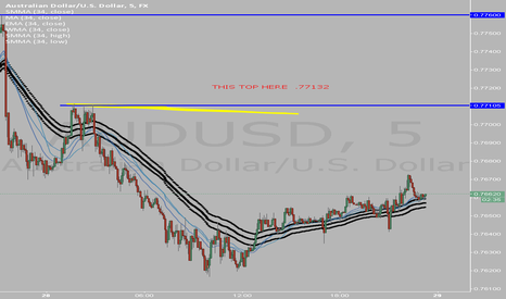 AUDUSD: Top will be broken.