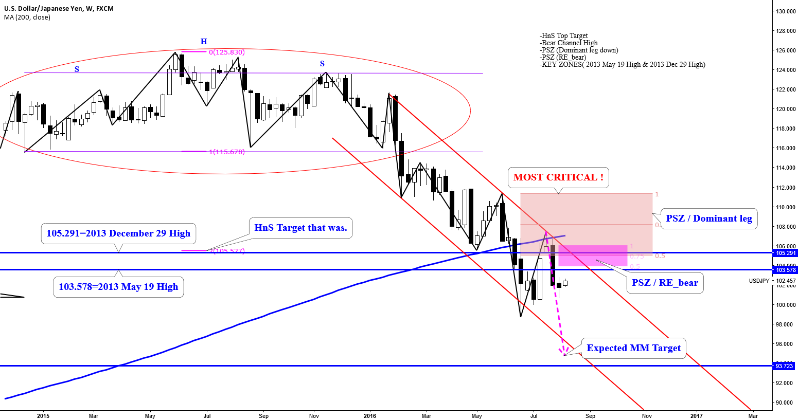 USDJPY: CONFLUENCE OF RESISTANCE- SHORT AT PREMIUM