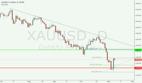 XAUUSD: Waiting for 1160