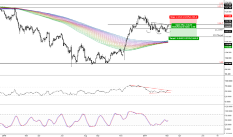 USDJPY: selling usdjpy this week