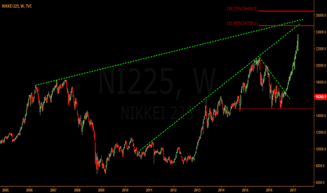 NI225: NIKKY 255 SET TO MOVE