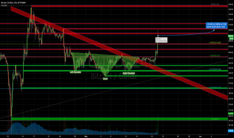 BTCUSD: Strong evidence for reversal; imminent dump; medium term: bull