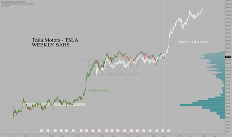 TSLA: TSLA mimicking the accumulation from IPO to Model-S lift-off