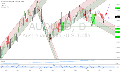 AUDUSD: AUDUSD: Key Hidden Levels and Linear regression analysis