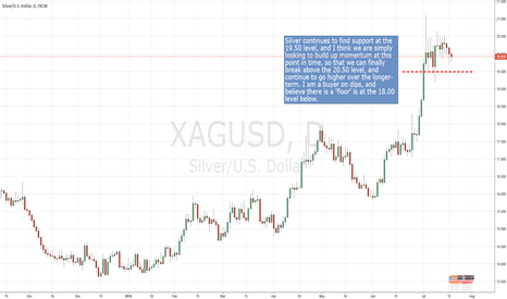 XAGUSD: Silver building momentum for next leg higher.