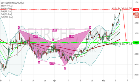 EURCHF: EURCHF Analysis