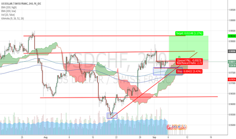 USDCHF: POSSIBLE MOVEMENT