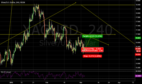 XAGUSD: silver buy entry now