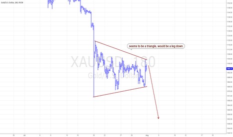 XAUUSD: Potential triangle, expect a short call