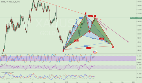 XAUUSD: Gold Daily Chart possible pattern..