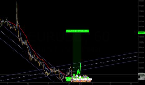 EURUSD: buy limit to eu