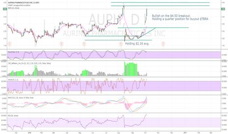 AUPH: Bullish on the $4.50 breakout.