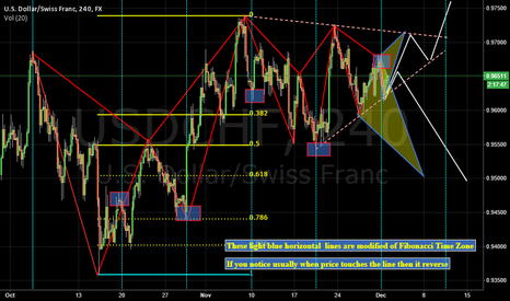USDCHF: Modified Fibonacci Time Zone and Prepare to Breakout Triangle