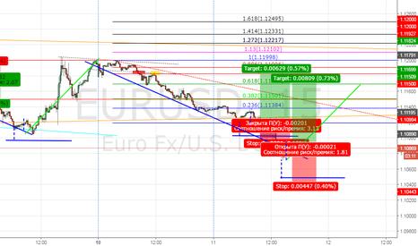 EURUSD: Покупка с текущих цен EURUSD
