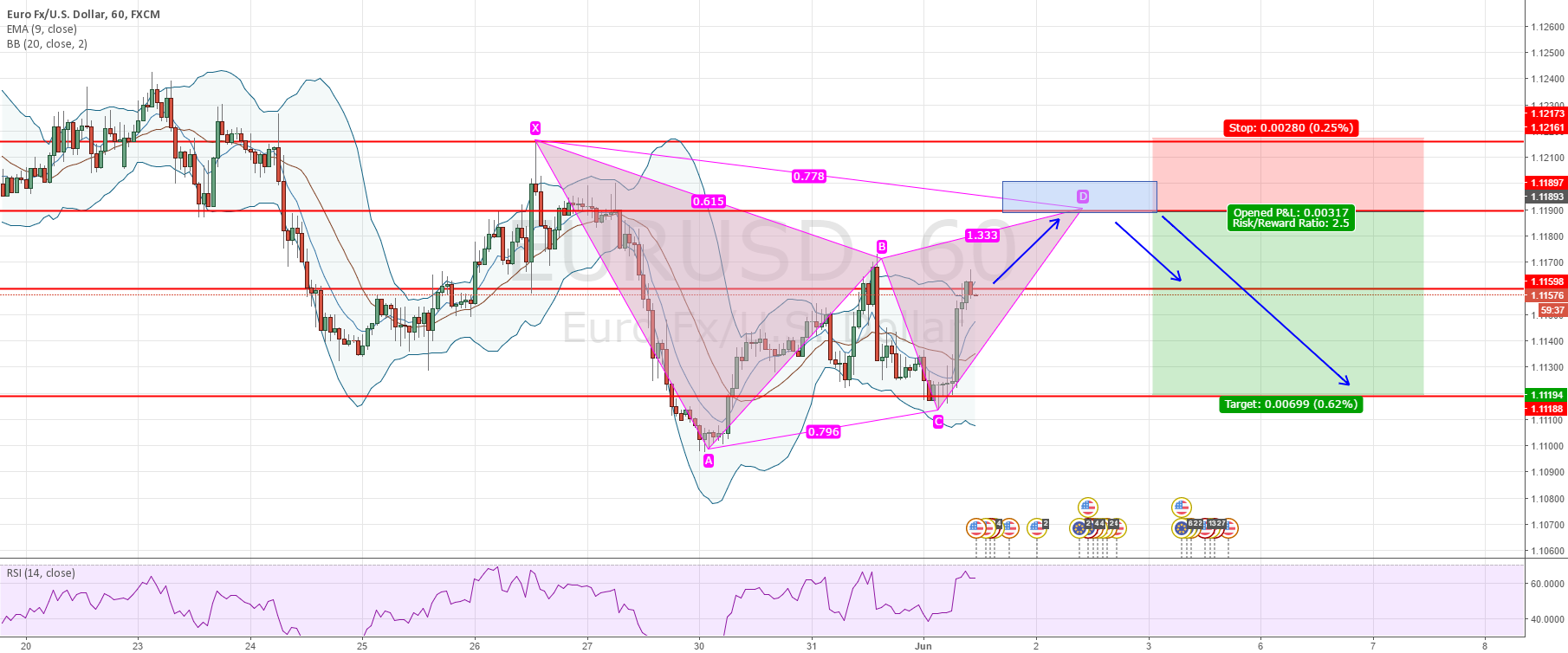 EURUSD - Gartley forming potential SHORT