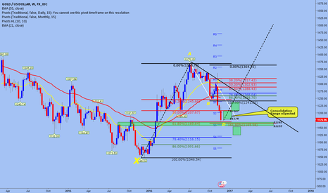 XAUUSD: GOLD test demand areas! bear RALLY Need a pause or is the end?
