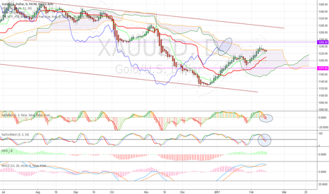 "XAUUSD: Is it a ""pull back"", or is it just shy consolidation"
