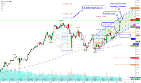 AAPL: 7-Week Consecutive wins May Come to end