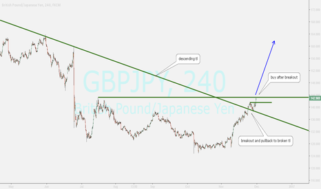GBPJPY: watching