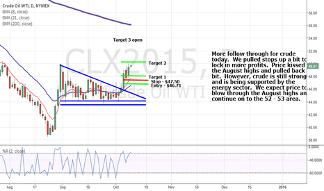 CLX2015: Crude is strong