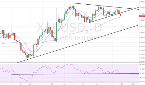 XAUUSD: Gold – Bearish move could gather pace
