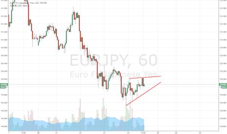 EURJPY: EUR/JPY 下降ウェッジを形成中か