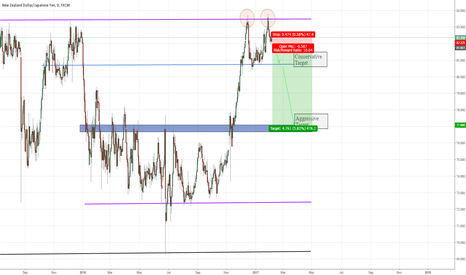 NZDJPY: Double Top on NZDJPY