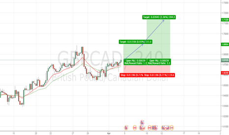 GBPCAD: Buy GBPCAD