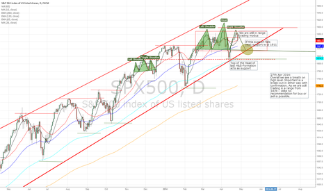 SPX500: S&P500 - still in range trading modus