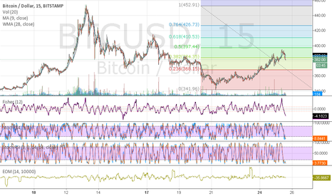 BTCUSD: any comments?
