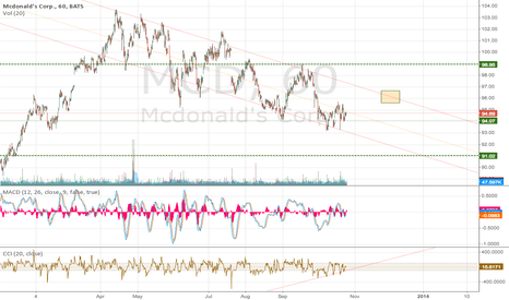 MCD: MCD Bullish in the near term; bearish from spring to continue