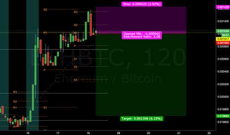 ETHBTC: Scaled in Again on Re-entry