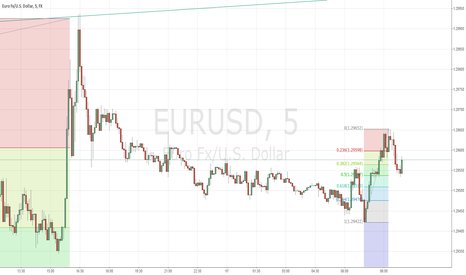 EURUSD: POSSIBLE LONG IN THE UUR/USD