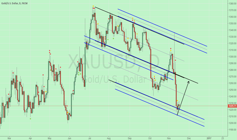XAUUSD: To see more