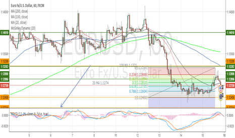 EURUSD: Eurusd downside persists