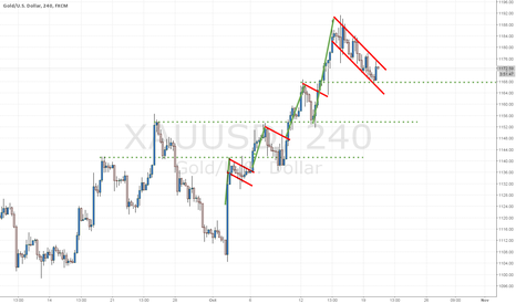 XAUUSD: Just Another Bull Flag.....