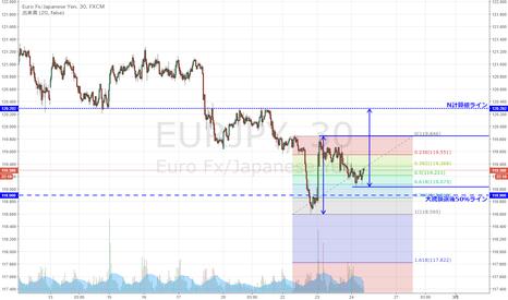 EURJPY: ユーロ円 上昇61.8戻しでサポートか