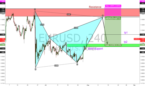 EURUSD: Bearish bat!!! most likely will get completed.