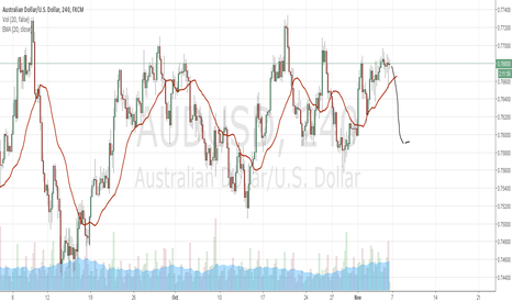 AUDUSD: Rally Will Come Back and than Reversal.