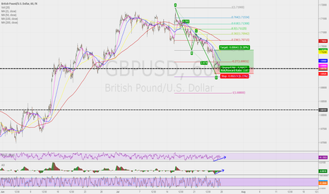 GBPUSD: GBPUSD Wave ABCD Finishing buy