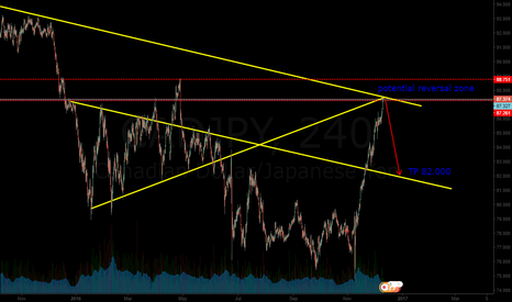 CADJPY: i am not gonna trade this pattern, but lets see what happen!