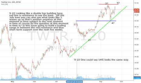TWTR: TWTR- Double Top Brewing? Or?