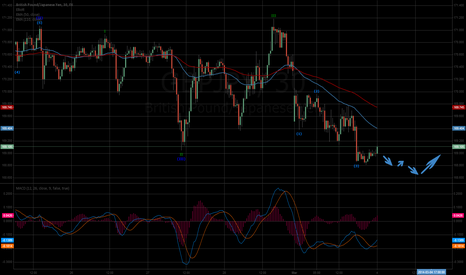 GBPJPY: GBPGPY - Elliot Wave Prediction