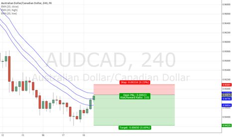 AUDCAD: AUDCAD - SHORT At-Market 0.9487