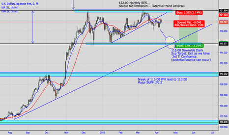 USDJPY: USD/JPY BEARISH TRADE SETUP. 116.00 DOWNSIDE TARGET LEVEL ONE